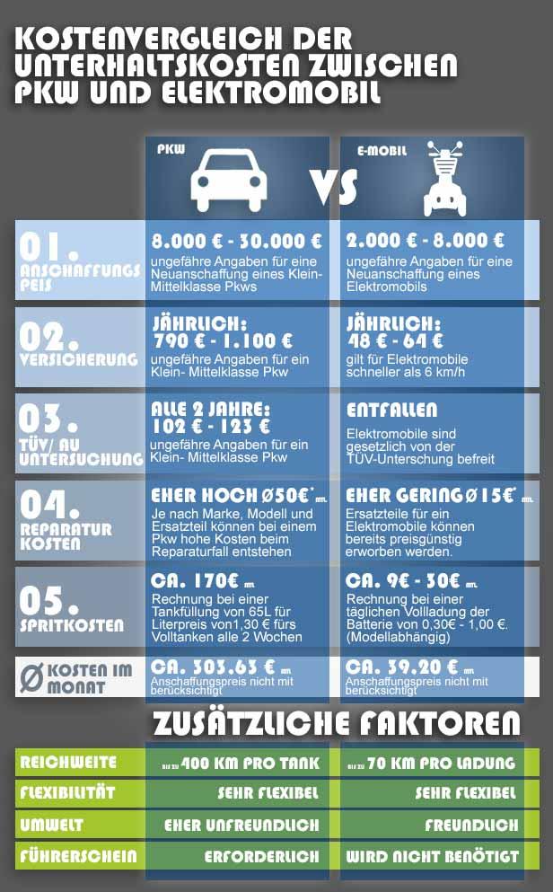 Grafik Elektromobil Kosten